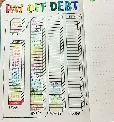 Bullet Journal Ideas: Debt Tracker