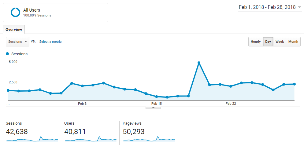 An image from google analytics showing the blog income for BlastAloud during february 2018